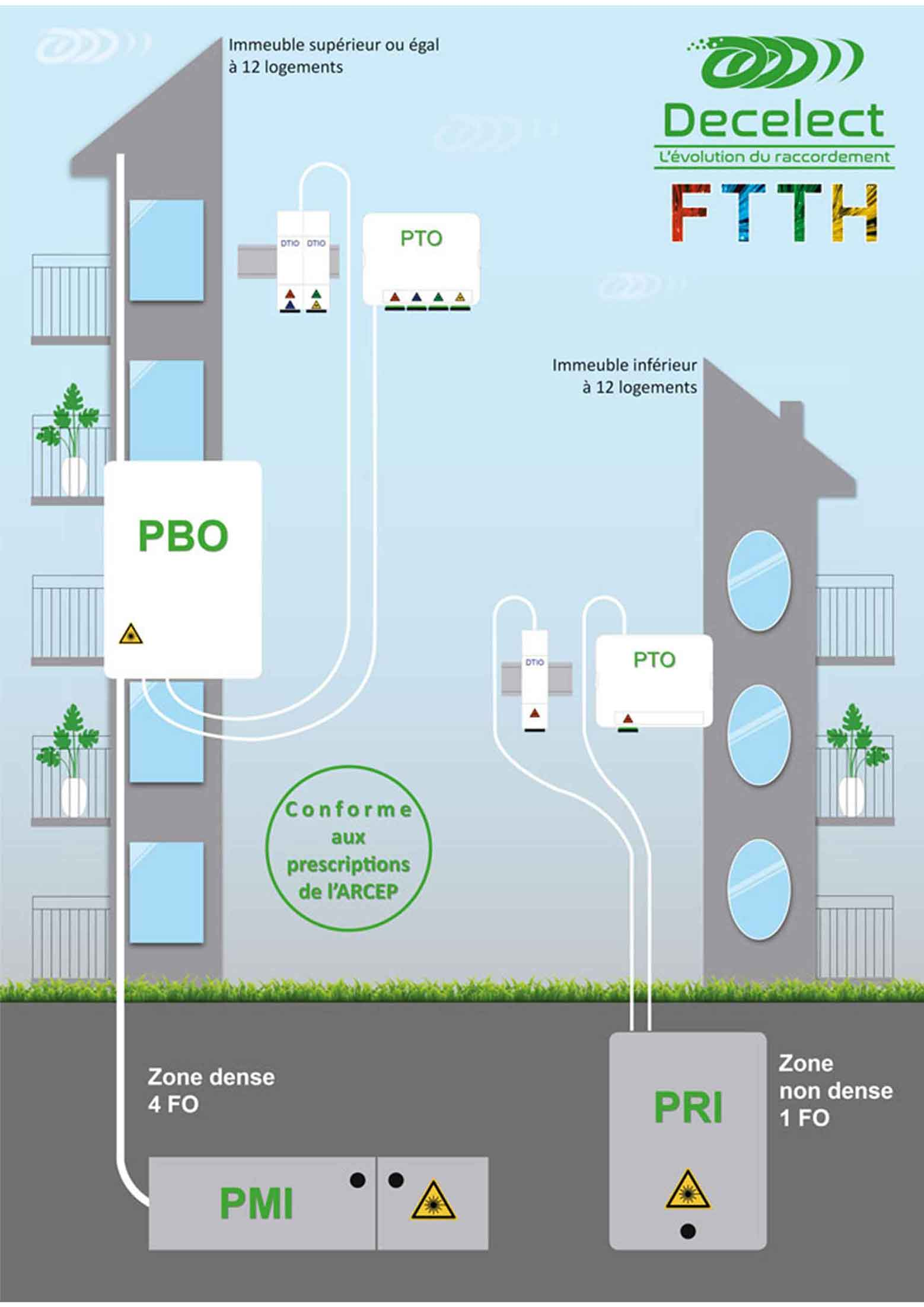 Immeuble supérieur ou égal à 12 logements, FTTH Decelect