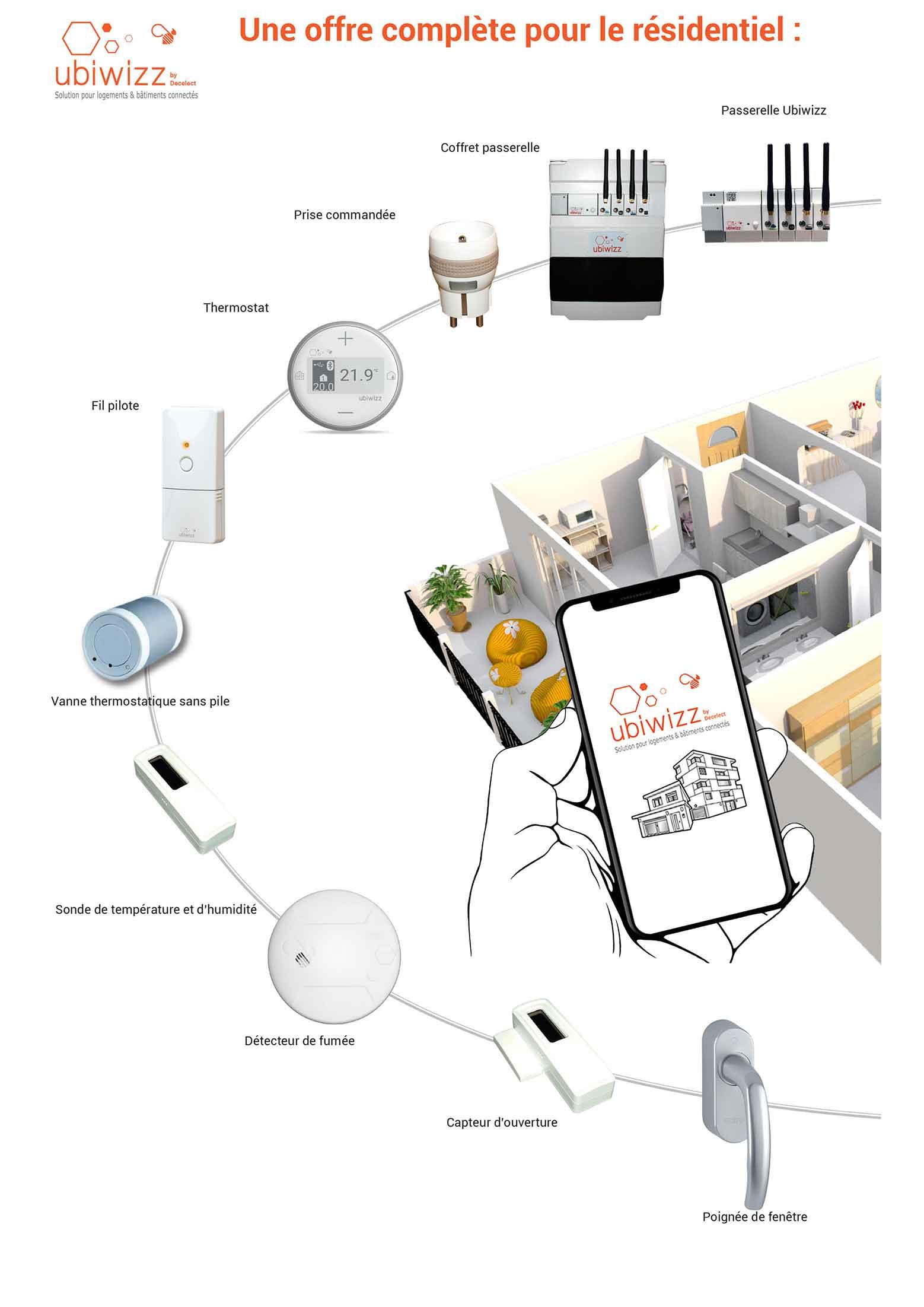 Une offre complète pour le résidentiel, Ubiwizz